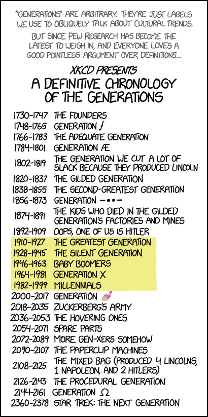 What generation would I be in if I'm 15 years old, born in