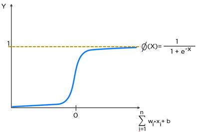 elu activation function tensorflow