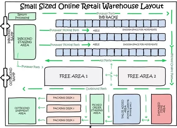 how to design a warehouse