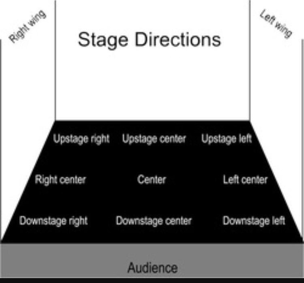 Left And Right Wings On Stage Are Mainly Used To Enter Exit The Audience Cant See Backstage Because They Lead Offstage Cover Entrances