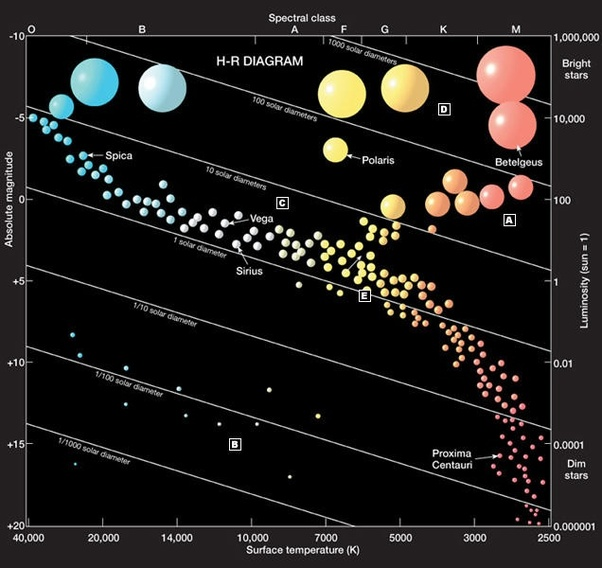 Is There A Hertzsprung Russell Diagram That Shows The Relation