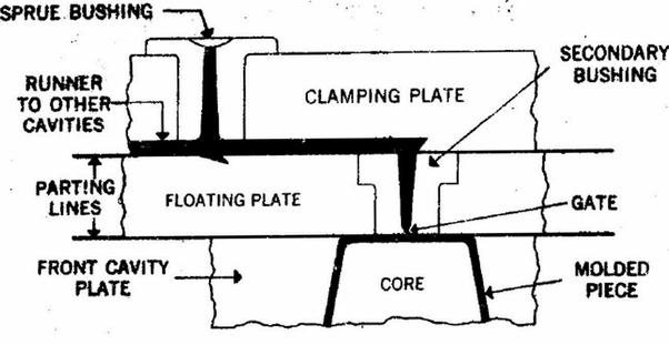 what is a 3-plate plastic mold