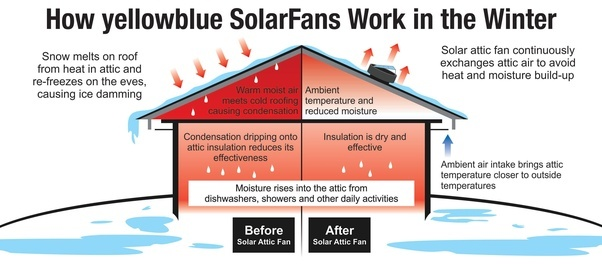 Attractive In The Colder Winter Months, Warm Moist Air Rises From Inside Your Home And  Collides With The Cold Underside Of The Roof. Solar Powered Attic Fans  Provide ...