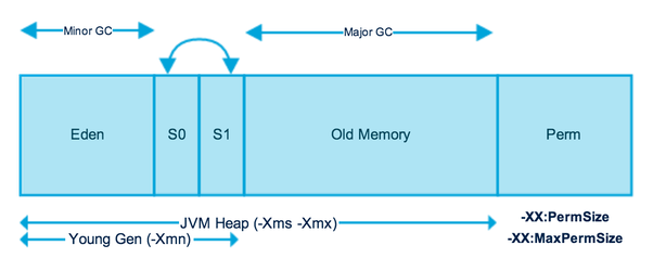 Java Xmx and Various Memory Management Options in Java