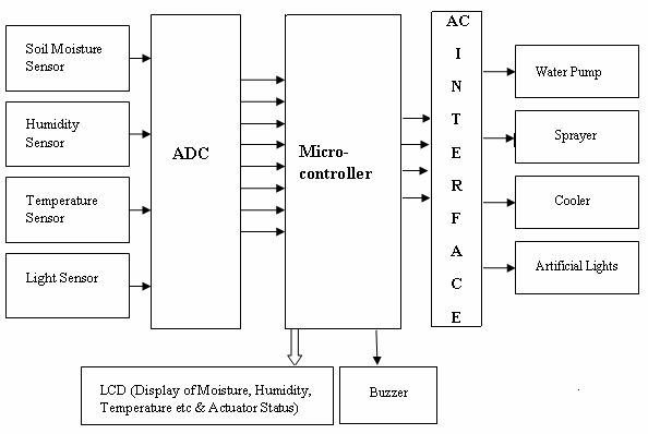 What projects can be done by using pic microcontroller xbee quora define the main building blocks of your project and specify how they should interact i prefer block diagrams something like this ccuart Image collections