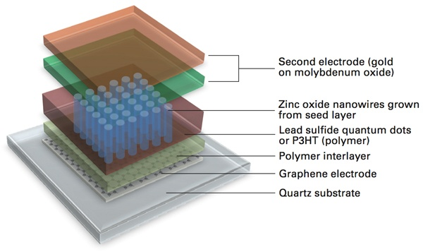 What S A Graphene We Can Use In A Solar Cell Quora