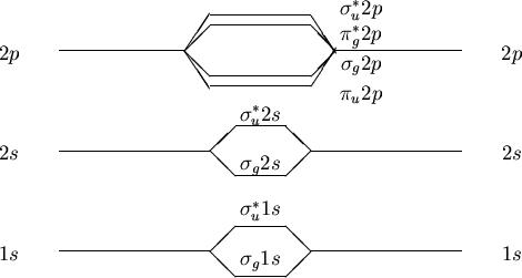 When doing molecular orbitals, the pi-bonds come before ... B2 Molecular Orbital Diagram