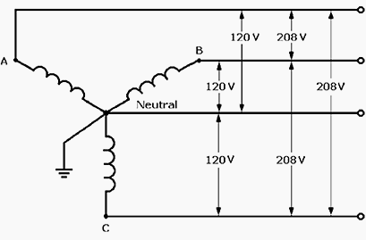 In a three-phase four-wire system, where the fourth wire is ...