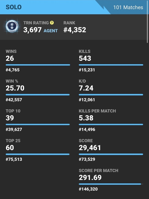 What is the KD ratio of the average player in Fortnite ...