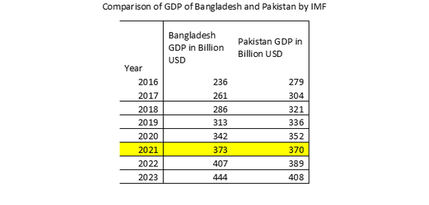 If Pakistan and Bangladesh continue with their current GDP