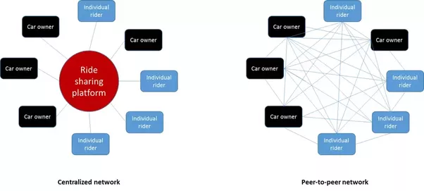 Currently Most Of The Services Are Designed As A Centralized Network Architecture With Company Owning Platform Eg Uber Lyft