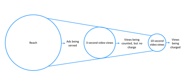 How much does Facebook charge for a 30 second ad? - Quora