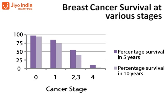 Were breast cancer survivial rate