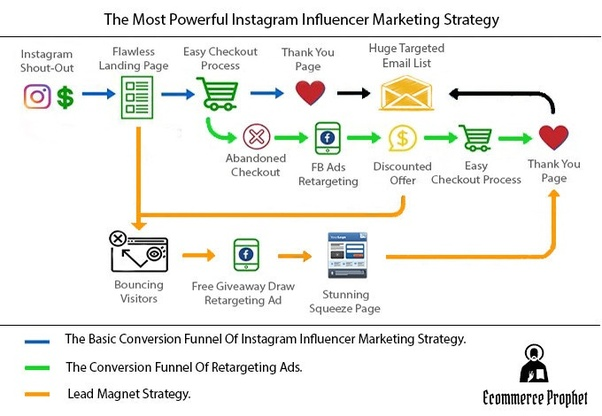 How to find Instagram influencers to explode my eCommerce