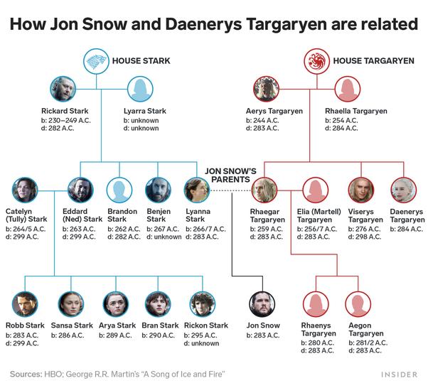 Targaryen Family Tree Princess And The Queen