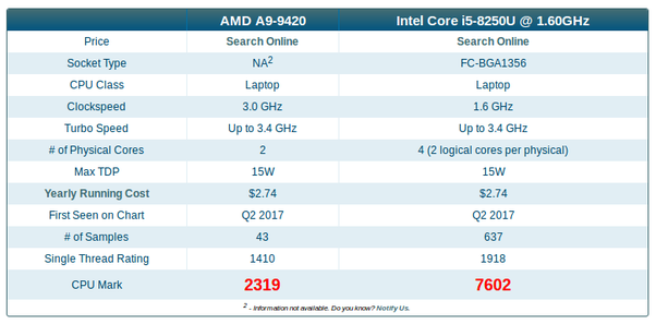 Is An Intel Core I5 8250u At 1 6 Ghz Better Than An Amd A9 9420 At 3 0 Ghz Quora