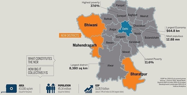 What Is The Concept Of Delhi National Capital Region Ncr