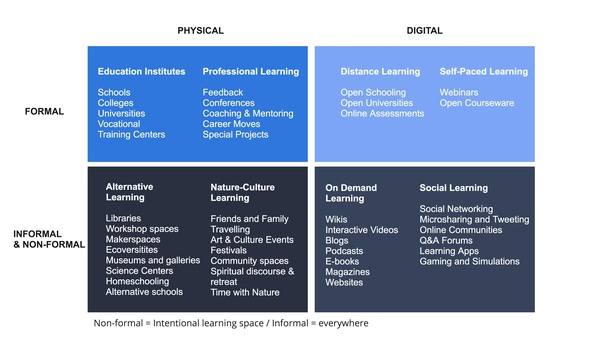 what is the difference between formal and informal education