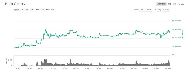 What is Holochain HOT coin? Should I invest in it? - Quora