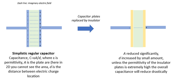 What Would Happen If Two Insulating Plates Were Used Instead Of Conducting Plates To Construct A Capacitor Quora