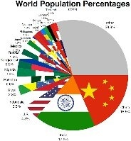 What Percentage Of The Worlds Population Practices The Hindu - World population by religion
