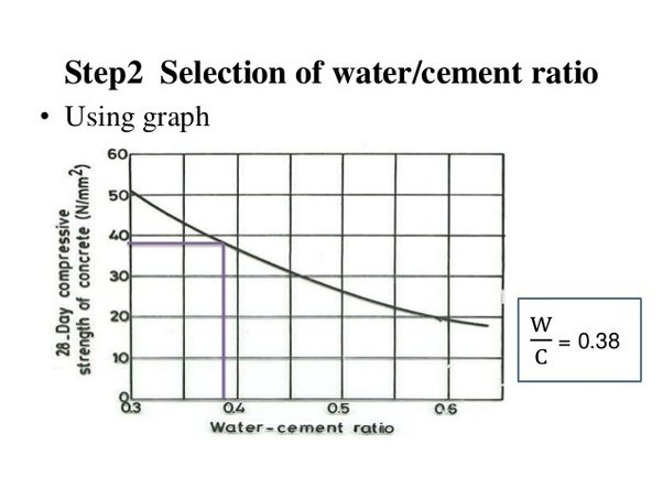 Water Cement Ratio For Concrete Mix Design : How is the water cement ratio associated with strength