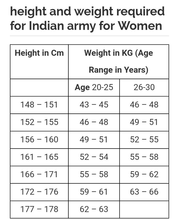 What is the weight and height required for a female in the