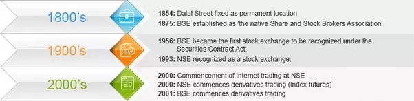 What is sensex nifty bse nse and sebi quora in 1993 the national stock exchange or nse was formed within a few years trading on both the exchanges shifted from an open outcry system to an automated platinumwayz