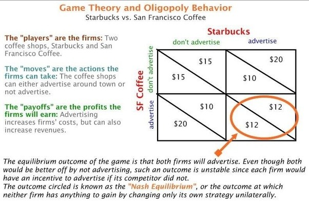 Theory Of Supply And Demand Applied To Food Markets