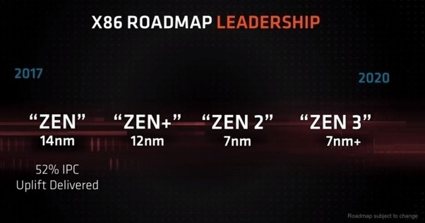 How does Intel proposed migration to 10nm compare with AMD 7nm? - Quora