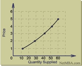 super popular ece1b f1dac Note that this is the supply curve isolated on the graph. At each point on  the curve there is a different quantity supplied. So, if we change from p    1 to ...