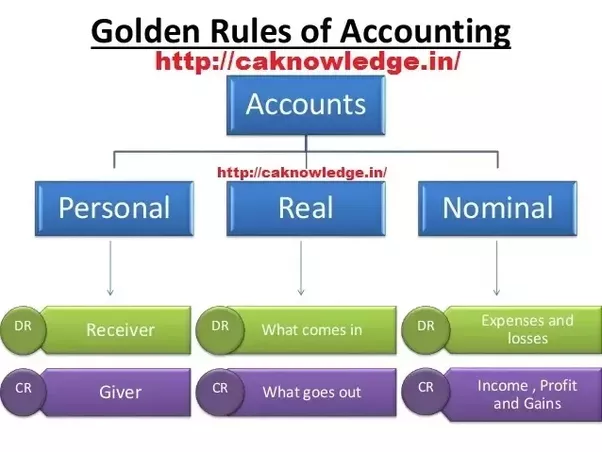 Footnotes Three Golden Rules