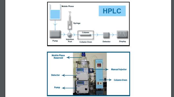 How Does Hplc High Performance Liquid Chromatography Work Quora