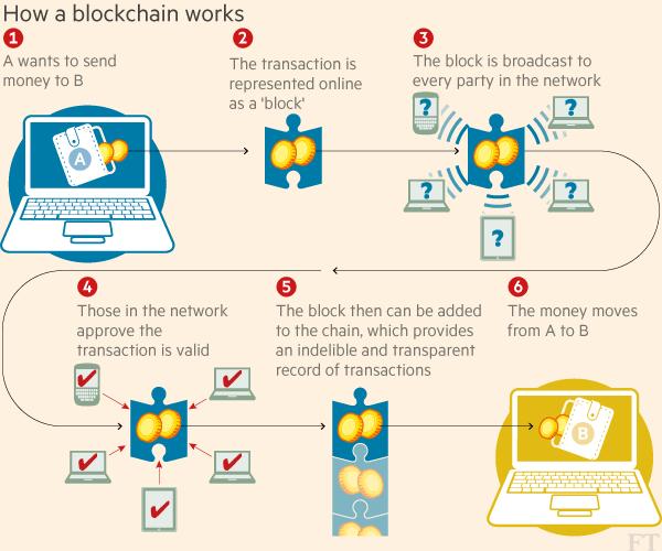 Why do some consider Bitcoins as a Ponzi scheme? - Quora