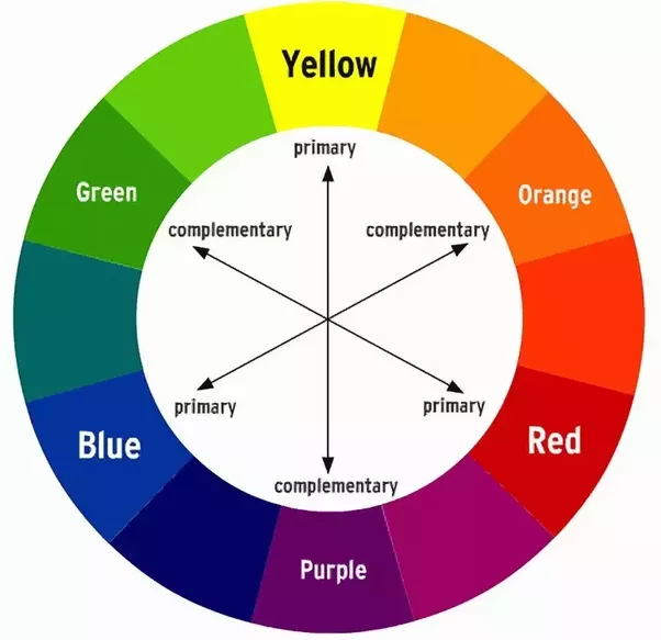 Primary Colors Of Light And Pigment Very Good Site Explanation