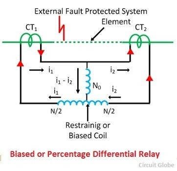 the reasons for this modification in circulating current differential relay  is to overcome the difficulty arising out of differences in