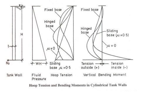 What Is Bending Moment Diagram For A Glass Full Of Water Quora