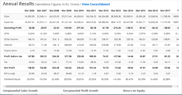 How is the MMTC Ltd  stock for investment? - Quora