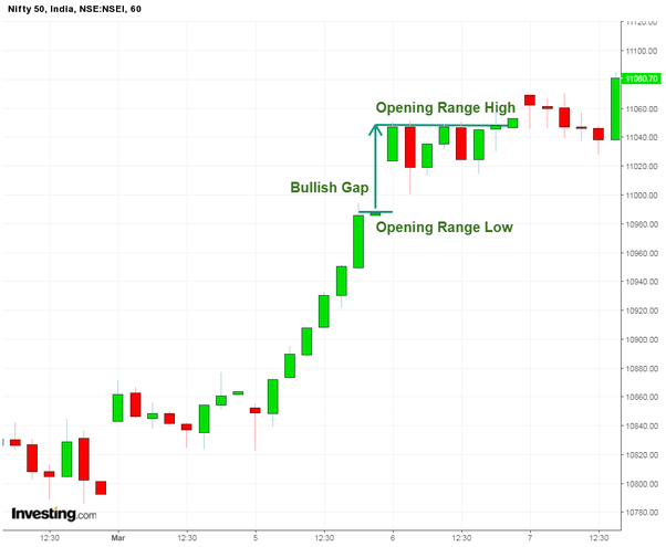 What is the opening range breakout in day trading? - Quora