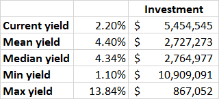 How much should i invest in crypto stocks