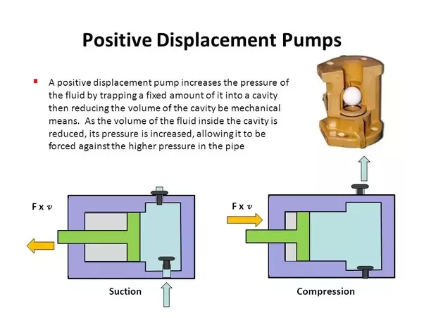 what is the key definition of the positive displacement pumps quora rh quora com Positive Displacement Pump Flow Control schematic diagram of positive displacement pump