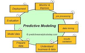 predictive modeling analytics quora