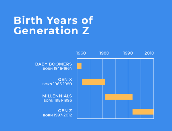 Gen X Years >> What Are The Ages For Baby Boomers Millennials Generation X Etc