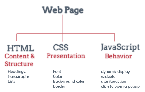 What is the best way to learn HTML, CSS, and JavaScript ...
