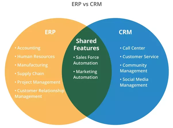 What S The Difference Between Crm And Erp Quora