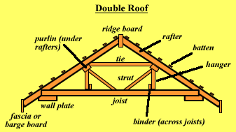 in commercial construction purlins are often cold rolled steel thin section members usually c or z in profile those purlins are usually held up by - Roof Rafter