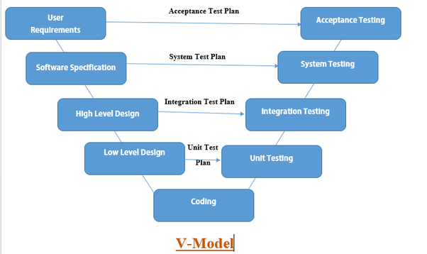 What is the difference between v model and w model in software the v model is an extension of the waterfall model and is based on the association of a testing phase for each corresponding development stage ccuart Gallery