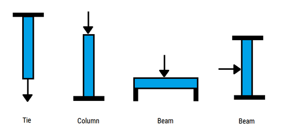 What is the difference between a beam and a column? - Quora