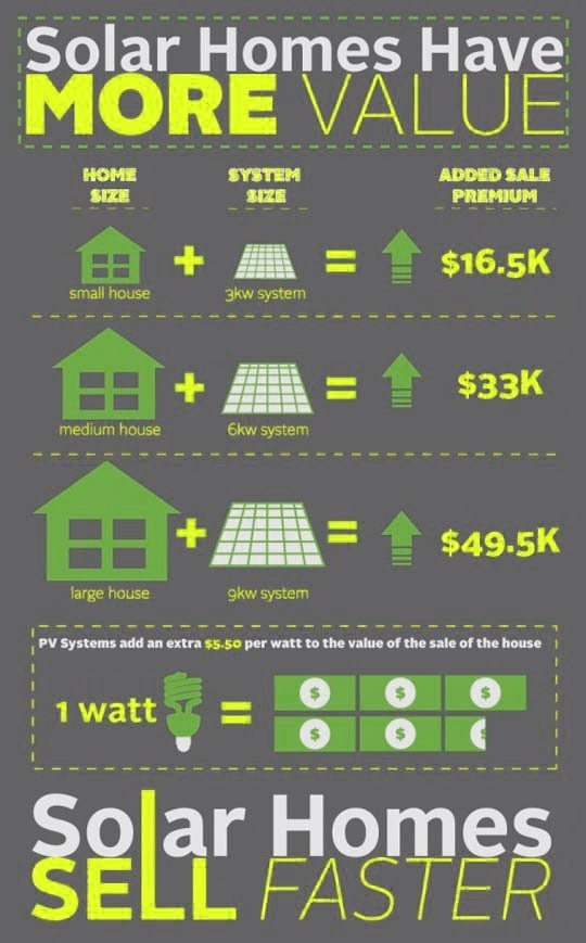 How Much Does It Cost For Solar Power Installing For A