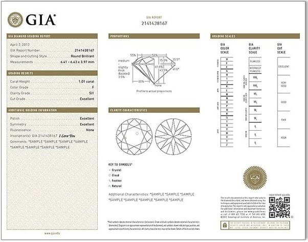 Is It Possible To Fake A Gia Certificate For A Diamond